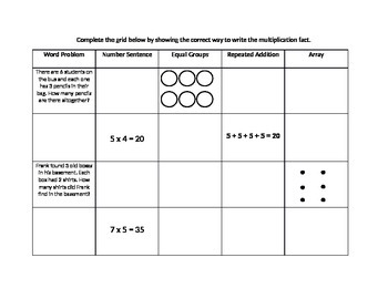 Multiplication as Repeated Addition, Equal Groups, and an Array