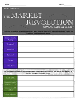 The Market Revolution & Social Reforms of 1800s