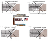 The Supply and Demand for Hershey Bars - SMART Notebook Activity