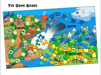 The Matter Cycle Game (Carbon, Water, Nitrogen Cycle Board Game) CLASS SET