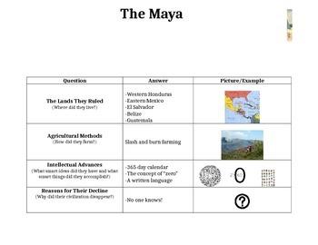 The Maya - Graph Notes