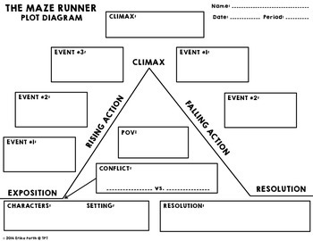 The maze runner graphic organizer pack by erika forth tpt the maze runner graphic organizer pack ccuart Image collections