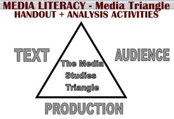 The Media Studies Triangle with Sample Analysis