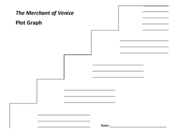 The Merchant of Venice Plot Graph - Shakespeare