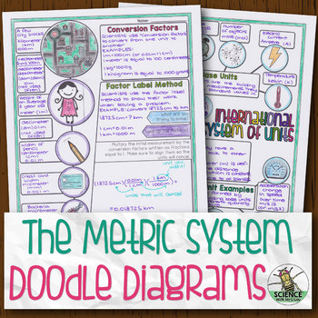 The Metric System Biology Doodle Diagram
