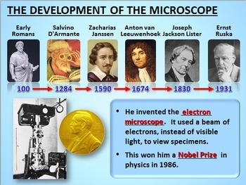 The Microscope - LESSON BUNDLE {Editable}