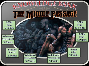 The Middle Passage (Slave Trade) Digital Knowledge Bank