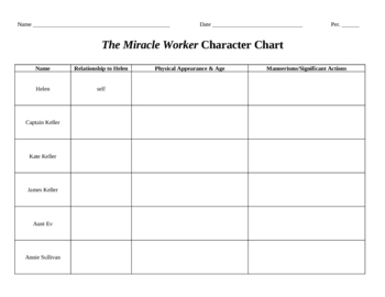 The Miracle Worker Character Chart with Answer Key