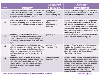 The Miraculous Journey of Edward Tulane - Character Traits