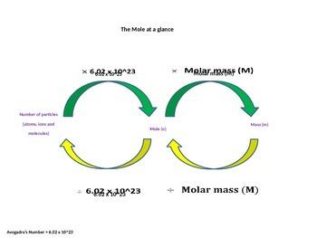 The Mole: A student guide to mastering the Mole concept