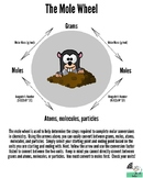 The Mole Wheel
