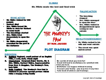 The Monkey U0026 39 S Paw Plot Diagram By Kaitlyn Alvarez On Prezi Manual Guide