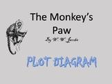 The Monkey's Paw - Plot Diagram Worksheet