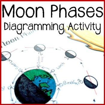 The Moon: PPT, Student Notes, Handouts