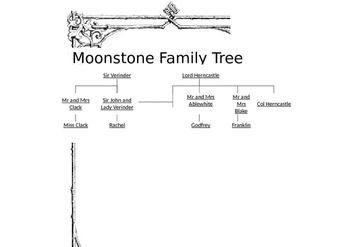 The Moonstone Family Tree