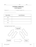 The Motion of Molecules--Graphic Organizer