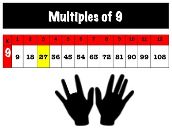The Multiples Song - Learn Your Multiplication Facts Faster