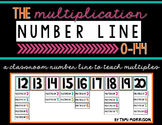 The Multiplication Number Line [0-144]