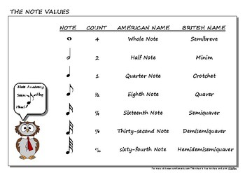 The Musical Note Values