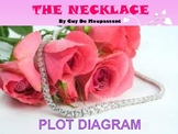 The Necklace - Plot Diagram Worksheet