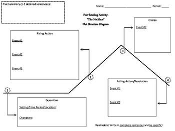 The Necklace: Probable Passage/Plot Structure Diagram