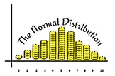 The Normal Distribution - Made Easy