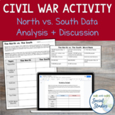 The North vs. The South: Statistics Activity for the Civil War