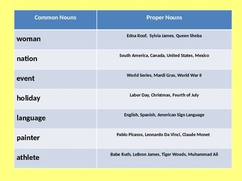 The Noun, Common, Proper, Concrete, Abstract, Collective, and Compound