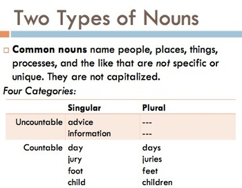 Mastering Nouns: What They Are and What They Do