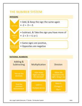 The Number System Cheat Sheet