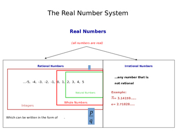 The Number System Explained (Presentation and Handout)