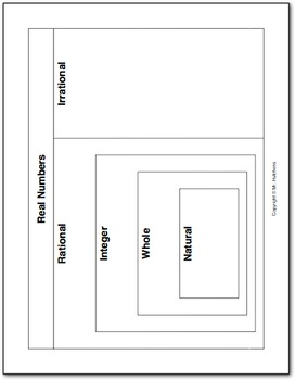 The Number System Graphic Organizer