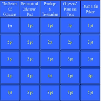 The Odyssey Jeopardy PowerPoint: Part IV, Return to Ithaca