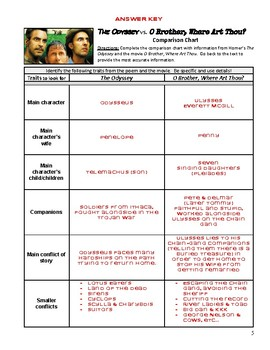 The Odyssey/O'Brother Where Art Thou Comparison Worksheet