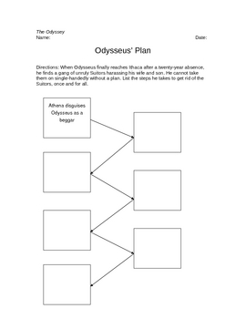 The Odyssey Odysseus' Plan Graphic Organizer