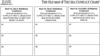 The Old Man and The Sea Conflict Chart