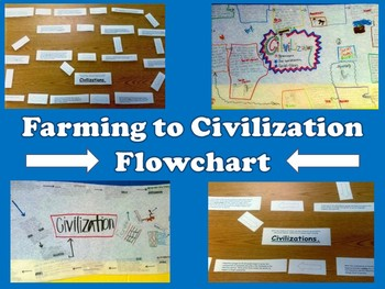 The Origins of Civilization: Farming to Cities Group Activity