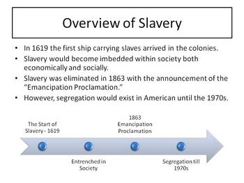 Slavery in America: A Clear and Stimulating Lecture on the Beginning of Slavery