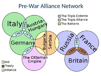 The Outbreak of WWI PowerPoint for use with slotted notes- sold separately