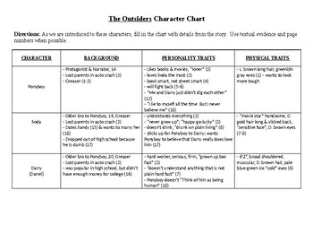 The Outsider - Character Chart