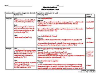 The Outsiders Ch 1 Textual Evidence and Characterization Practice RL.8.3