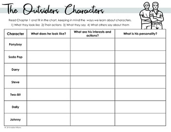 a critical analysis of the characters in the outsiders The outsiders analysis literary devices in the outsiders symbolism, imagery after the initial introductions to the characters and the basic conflicts.