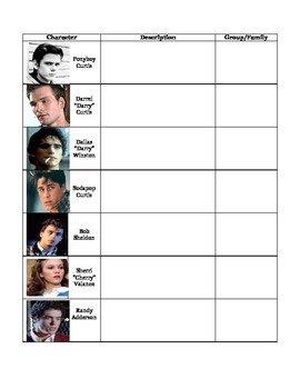The Outsiders Character Guide