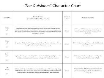 The Outsiders Character Map