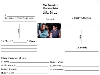 The Outsiders - Character Map