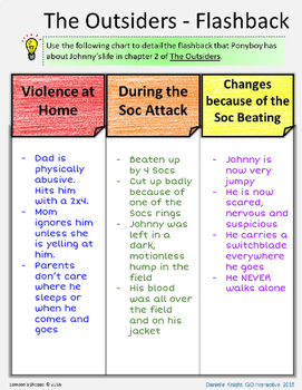 The Outsiders Digital Interactive Notebook for Chapters 1, 2, and 3