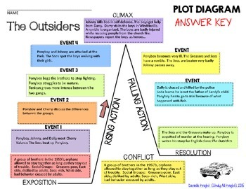 The outsiders plot diagram story map plot pyramid plot chart puzzle ccuart Image collections