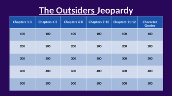 The Outsiders Jeopardy Game