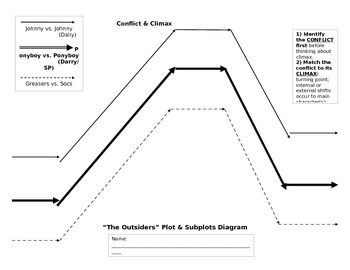 The Outsiders - PLOT - SUBPLOT DIAGRAM - Page 1 - WORD DOC