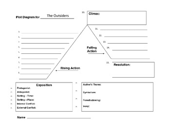 The Outsiders Plot Diagram